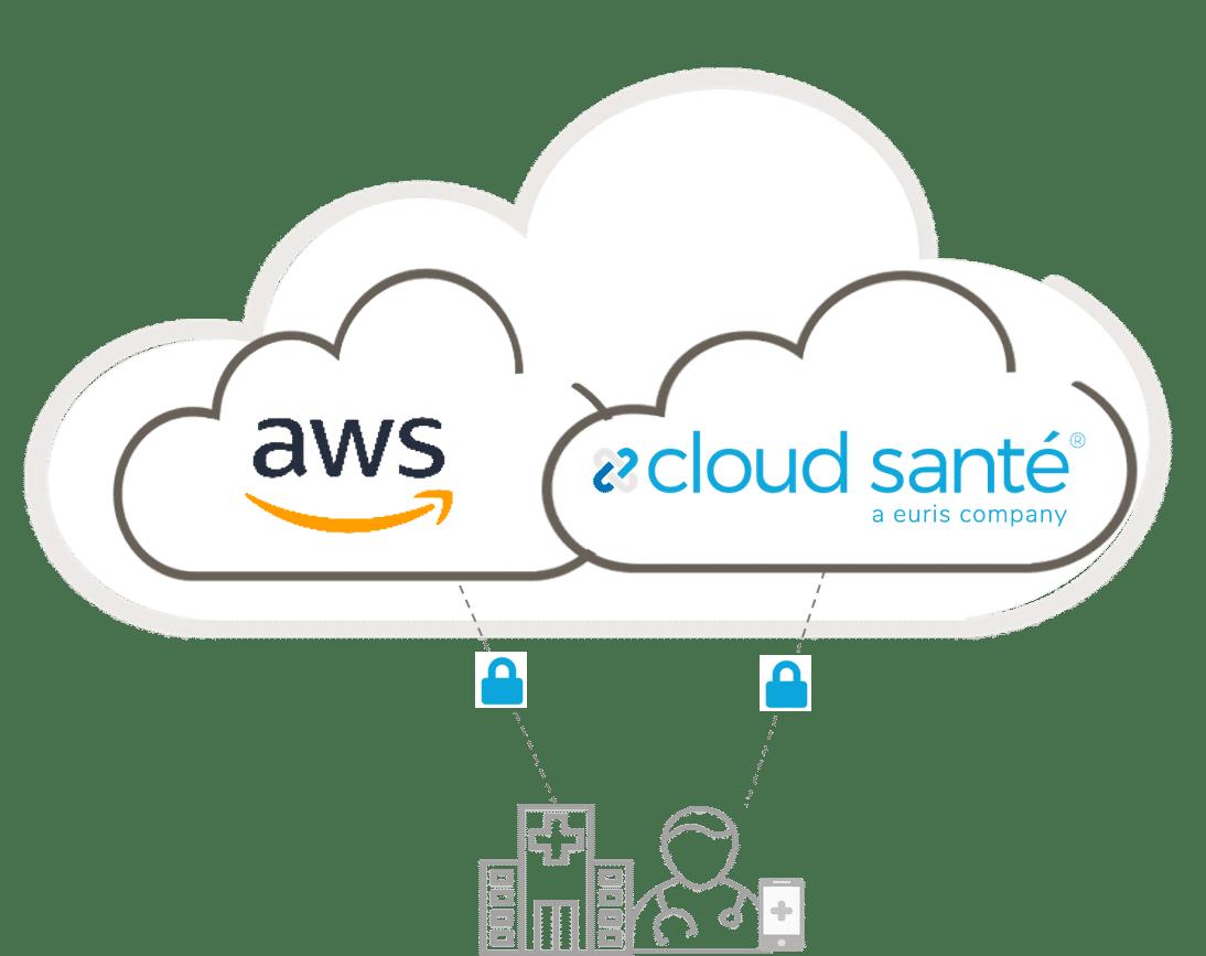 Hybrid Cloud for Healthcare