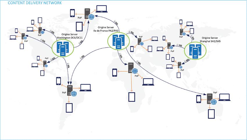 CDN network - Health Cloud