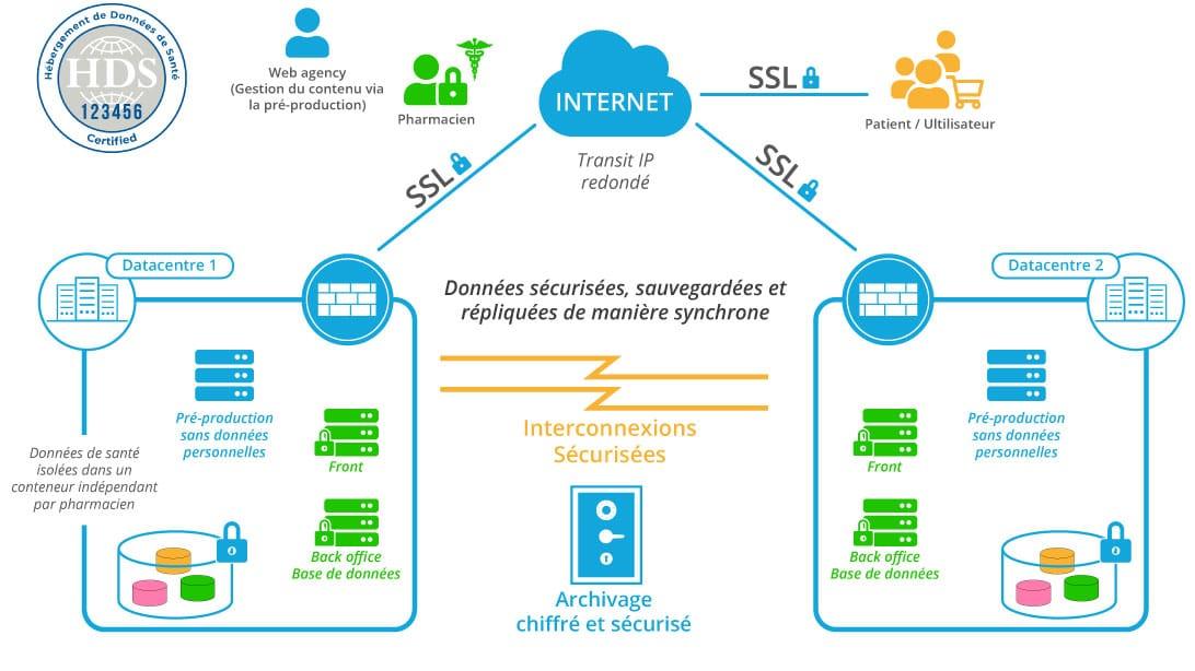 Schéma Cloud Santé Pharma