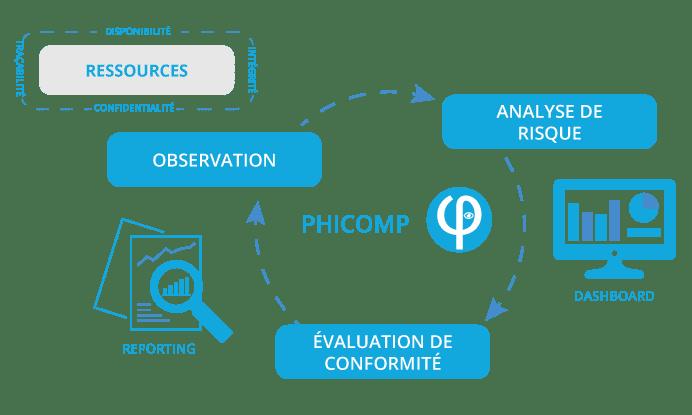 Schéma CS Phicomp